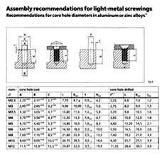 Assembly recommendations for light-metal screwings
