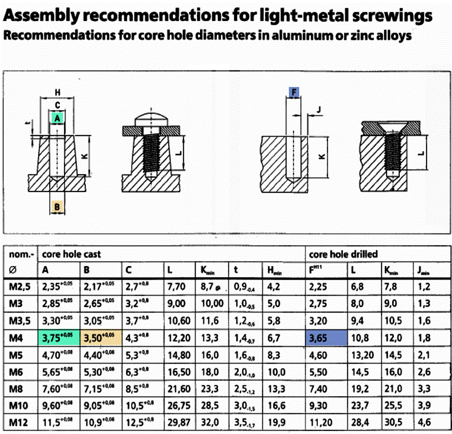 Assembly recommendations for light metal screwing