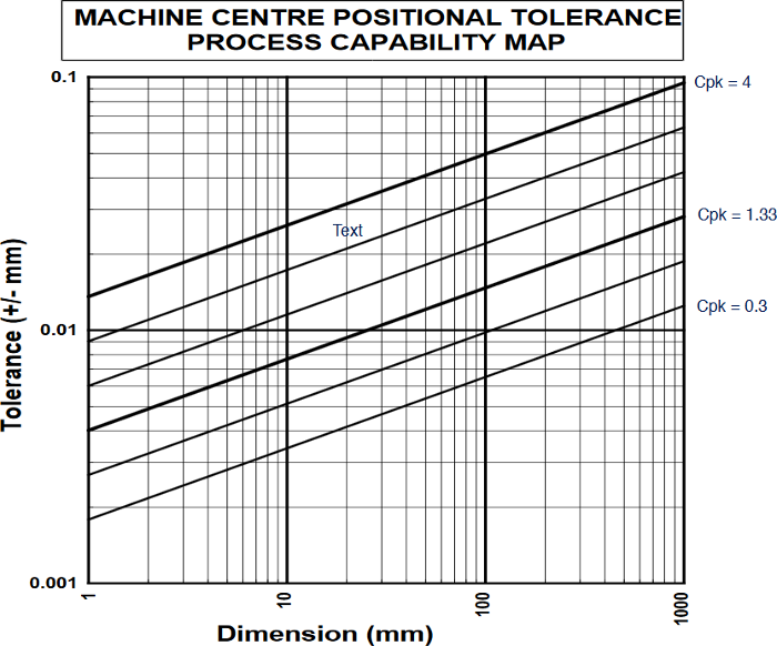 Machine centre positional tolerance process capability map