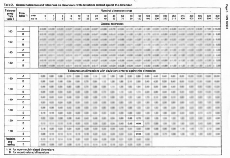 DIN 16901 Table 1 ABS