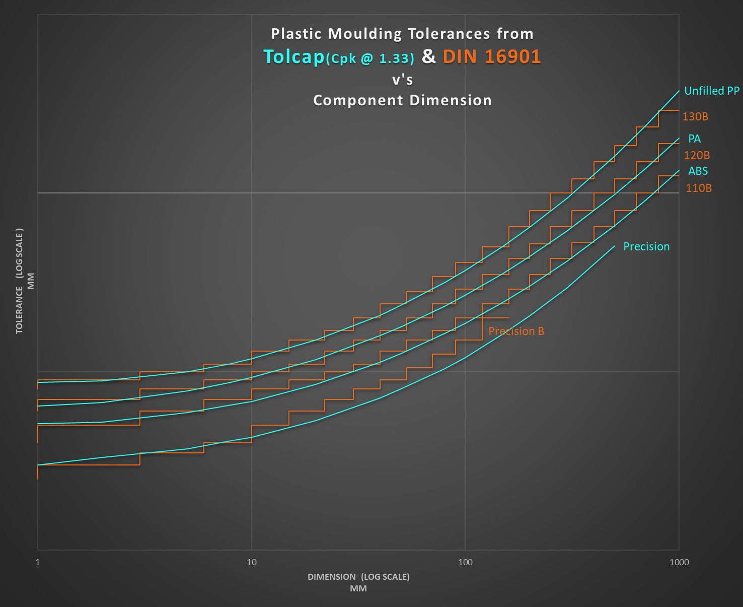 Comparison of Tolcap plastic mould tolerance suggestions with tolerances from DIN 16901