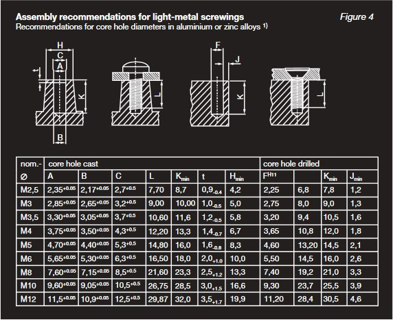 Figure 4: Assembly recommendations for light-metal screwings