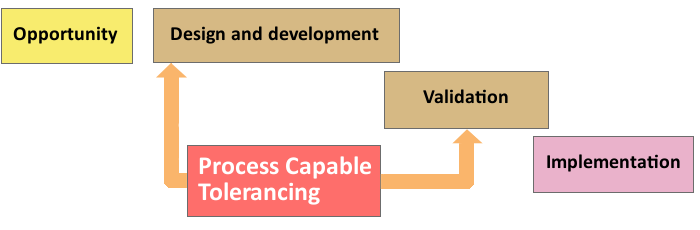 Process Capable Tolerancing Methodology: Opportunity, Design and Development, Validation, Implementation