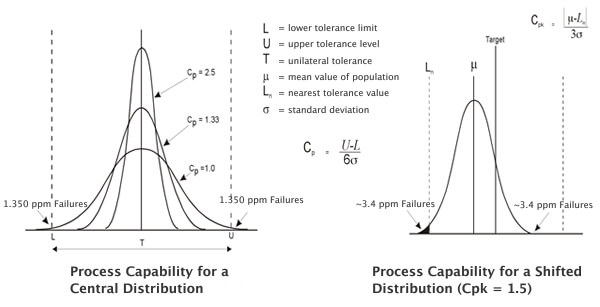 Graphs to show Process Capability for a Central & Shifted Distribution