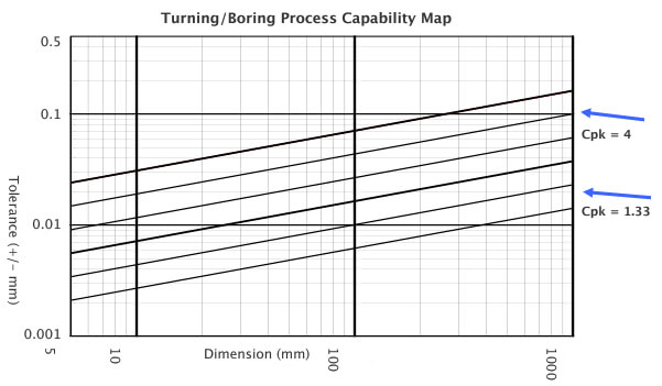Graph to show Turning/Boring Process Capability Map